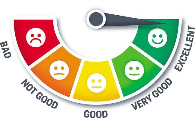 Service or credit rating gauge showing level from bad to excellent with space for your copy or other information.
